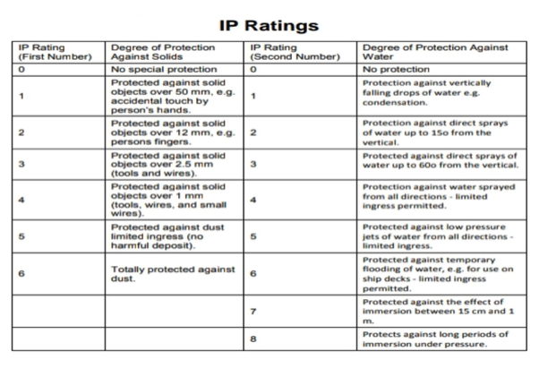 IP ratings for IP enclosure