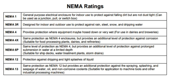 nema ratings for nema enclosure
