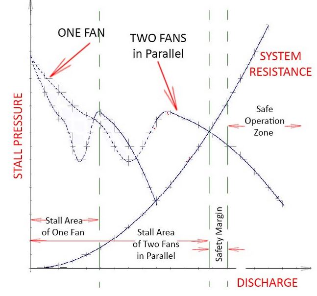Axial flow fan graph
