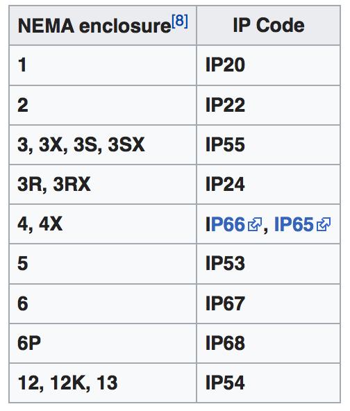 NEMA and IP ratings comparison