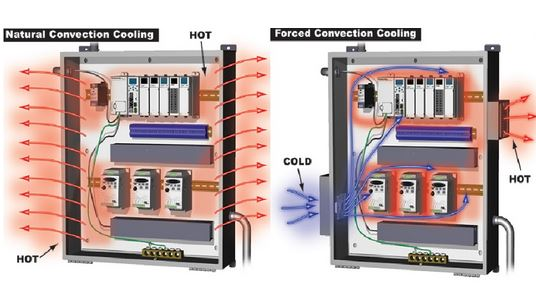 Cooling enclosure through ventilation system