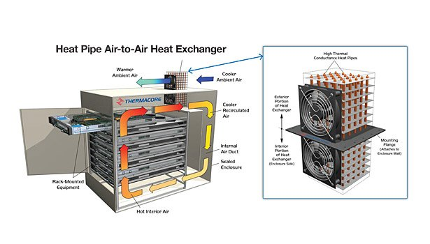 Heat pipe air to air heat exchanger