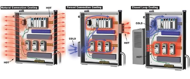 Ways of cooling enclosure