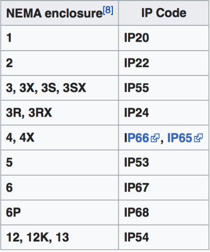 NEMA and IP ratings comparison copy 2