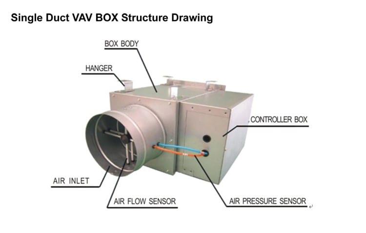 Terminal box for HVAC