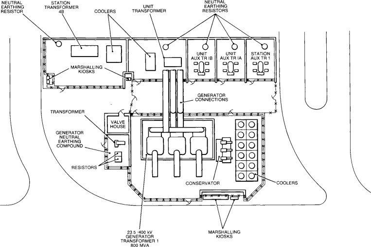 Marshalling box in the transformer schematics