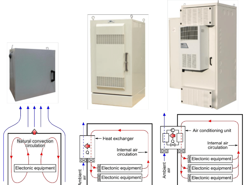 Air flowing in electrical enclosure