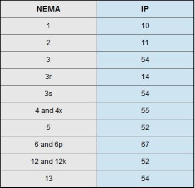 NEMA and IP